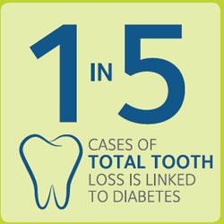 Gum Disease & Diabetes